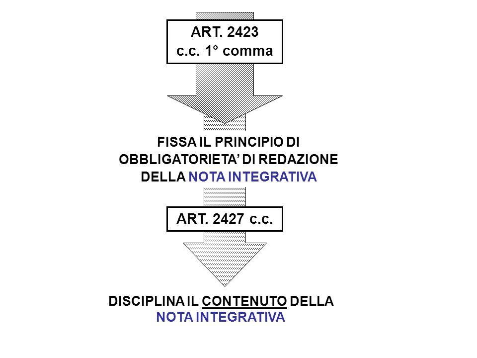 ART. 2423 c.c. 1° comma DISCIPLINA IL CONTENUTO DELLA NOTA INTEGRATIVA FISSA IL PRINCIPIO DI OBBLIGATORIETA' DI REDAZIONE DELLA NOTA INTEGRATIVA ART.