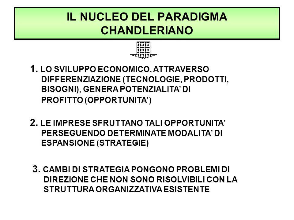 IL NUCLEO DEL PARADIGMA CHANDLERIANO 1. LO SVILUPPO ECONOMICO, ATTRAVERSO DIFFERENZIAZIONE (TECNOLOGIE, PRODOTTI, BISOGNI), GENERA POTENZIALITA' DI PR