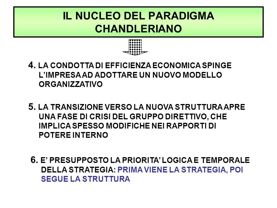 IL NUCLEO DEL PARADIGMA CHANDLERIANO 4. LA CONDOTTA DI EFFICIENZA ECONOMICA SPINGE L'IMPRESA AD ADOTTARE UN NUOVO MODELLO ORGANIZZATIVO 5. LA TRANSIZI