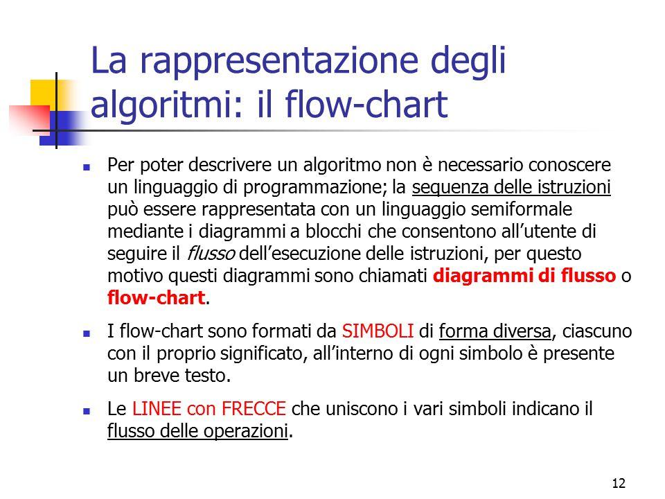 12 La rappresentazione degli algoritmi: il flow-chart Per poter descrivere un algoritmo non è necessario conoscere un linguaggio di programmazione; la