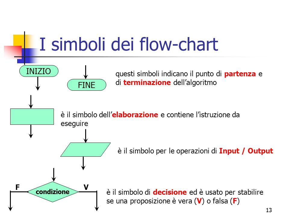 13 I simboli dei flow-chart INIZIO FINE questi simboli indicano il punto di partenza e di terminazione dell'algoritmo è il simbolo dell'elaborazione e