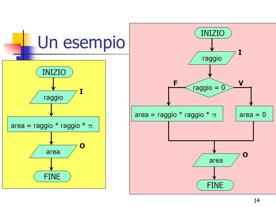 14 Un esempio INIZIO FINE area = raggio * raggio * π raggio I area O INIZIO FINE area = raggio * raggio * π raggio I area O raggio = 0 VF area = 0