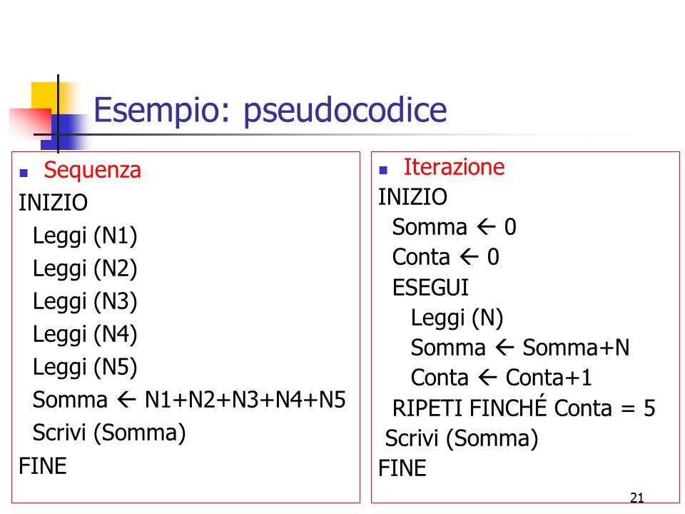 21 Esempio: pseudocodice Sequenza INIZIO Leggi (N1) Leggi (N2) Leggi (N3) Leggi (N4) Leggi (N5) Somma  N1+N2+N3+N4+N5 Scrivi (Somma) FINE Iterazione