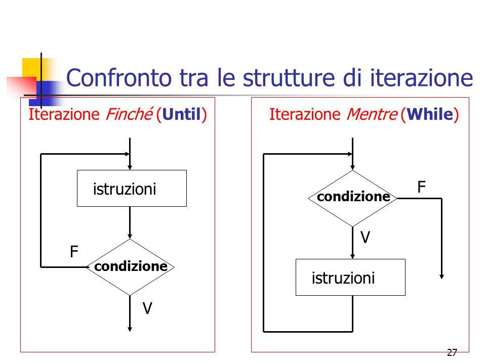 27 Confronto tra le strutture di iterazione condizione istruzioni F V condizione istruzioni F V Iterazione Finché (Until)Iterazione Mentre (While)