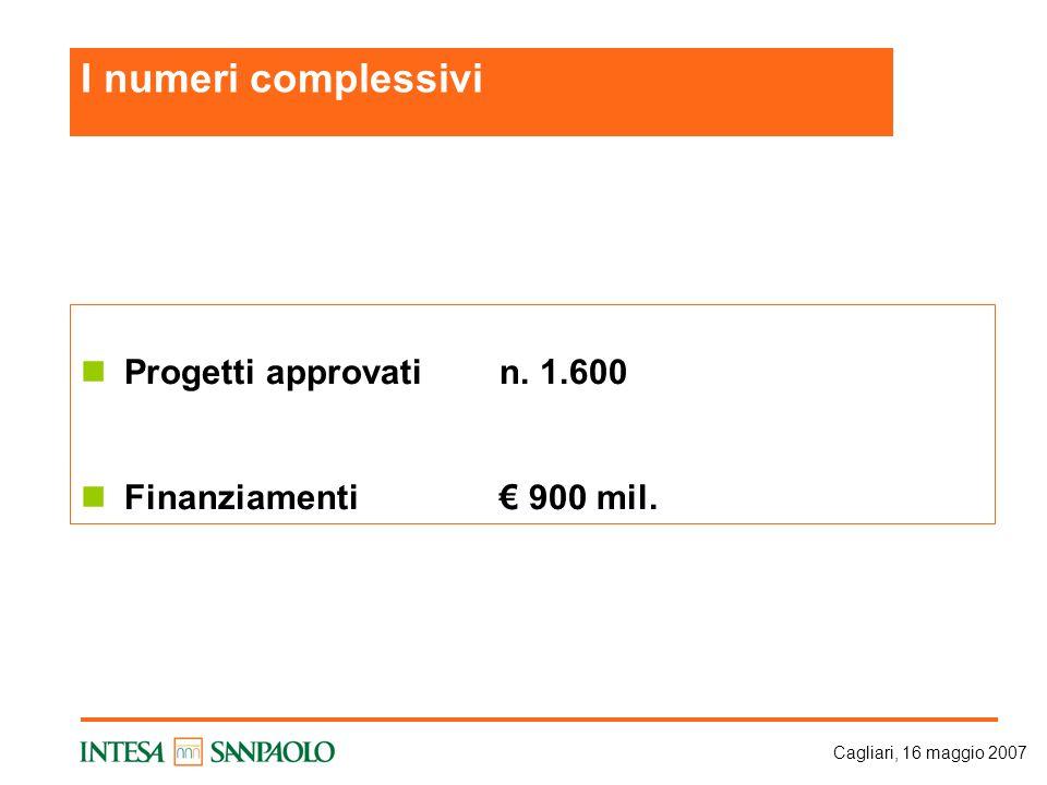 Cagliari, 16 maggio 2007 Progetti approvatin. 1.600 Finanziamenti€ 900 mil. I numeri complessivi