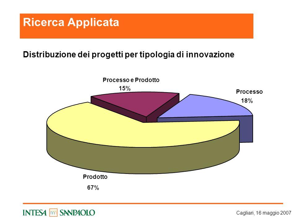 Cagliari, 16 maggio 2007 Distribuzione dei progetti per tipologia di innovazione Processo 18% Prodotto 67% Processo e Prodotto 15% Ricerca Applicata