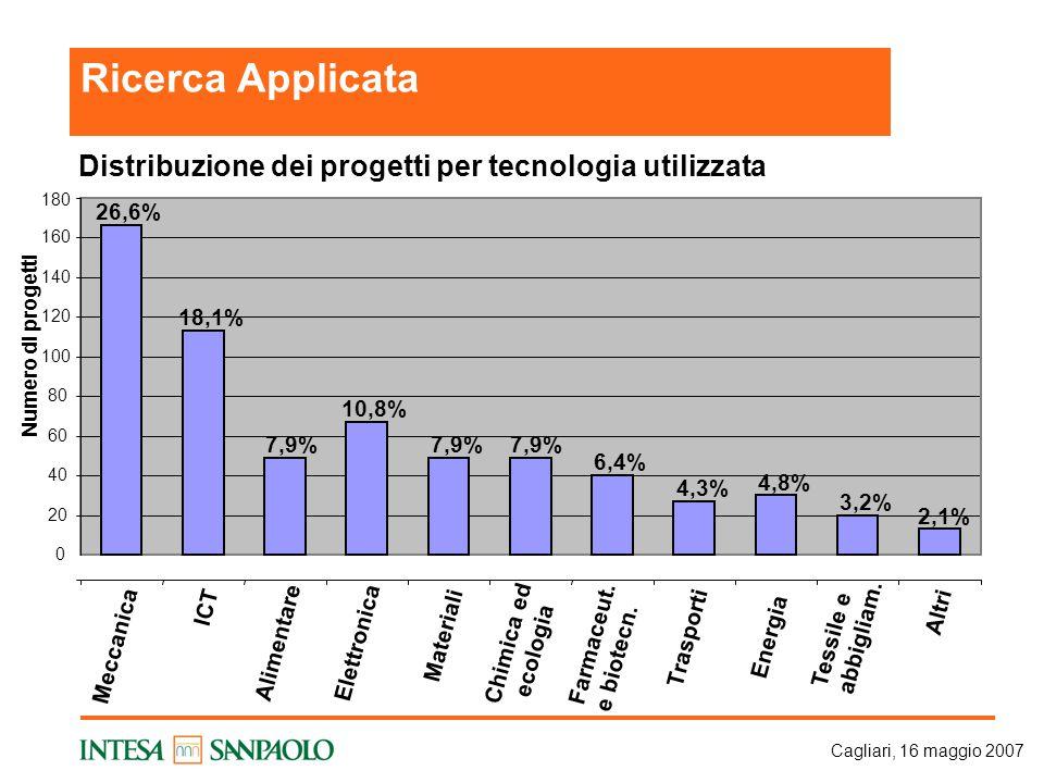 Cagliari, 16 maggio 2007 Distribuzione dei progetti per tecnologia utilizzata 26,6% 18,1% 7,9% 10,8% 7,9% 6,4% 4,3% 4,8% 3,2% 2,1% 0 20 40 60 80 100 120 140 160 180 Meccanica ICT Alimentare Elettronica Materiali Chimica ed ecologia Farmaceut.
