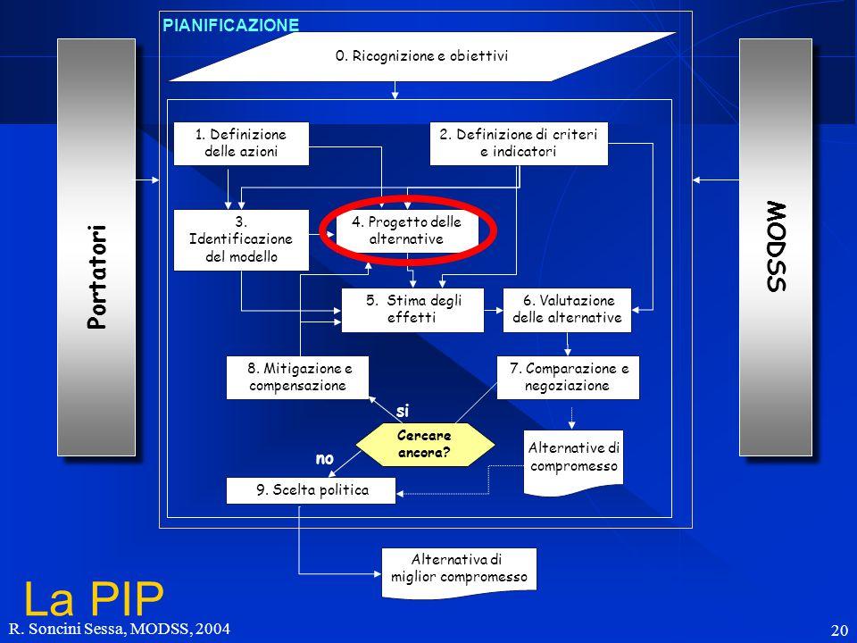R. Soncini Sessa, MODSS, 2004 20 Portatori 0. Ricognizione e obiettivi 1. Definizione delle azioni 2. Definizione di criteri e indicatori 3. Identific