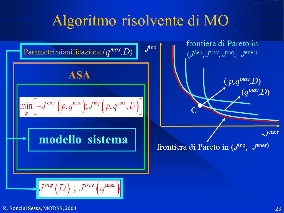 R. Soncini Sessa, MODSS, 2004 23 Algoritmo risolvente di MO ASA modello sistema Parametri pianificazione ( q max,D ) -J ener J inq frontiera di Pareto