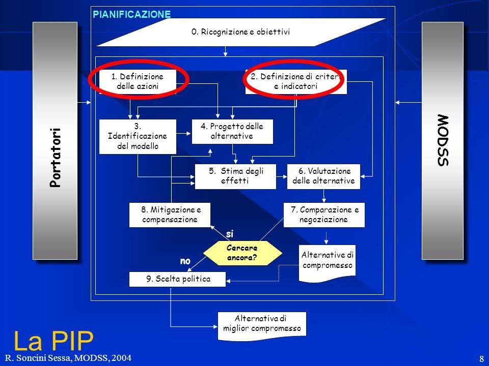 R. Soncini Sessa, MODSS, 2004 8 Portatori 0. Ricognizione e obiettivi 1. Definizione delle azioni 2. Definizione di criteri e indicatori 3. Identifica