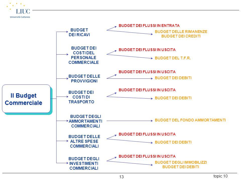 topic 10 13 Il Budget Commerciale BUDGET DEI RICAVI BUDGET DEI COSTI DEL PERSONALE COMMERCIALE BUDGET DELLE PROVVIGIONI BUDGET DEI COSTI DI TRASPORTO BUDGET DEGLI AMMORTAMENTI COMMERCIALI BUDGET DELLE ALTRE SPESE COMMERCIALI BUDGET DEGLI INVESTIMENTI COMMERCIALI BUDGET DEI FLUSSI IN ENTRATA BUDGET DELLE RIMANENZE BUDGET DEI CREDITI BUDGET DEI FLUSSI IN USCITA BUDGET DEL T.F.R.