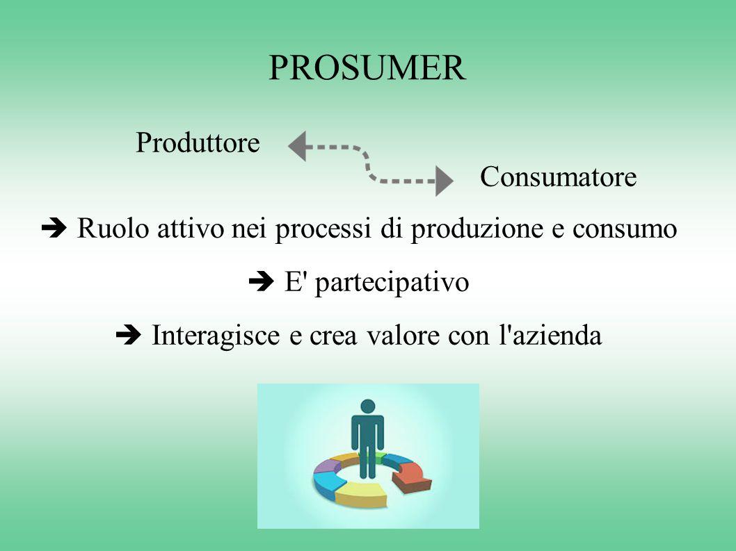 PROSUMER  Ruolo attivo nei processi di produzione e consumo  E' partecipativo  Interagisce e crea valore con l'azienda Produttore Consumatore