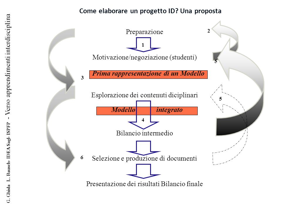 Come elaborare un progetto ID? Una proposta G. Ghisla L. Bausch- IDEA Sagl- ISPFP - Verso apprendimenti interdisciplina Preparazione Motivazione/negoz