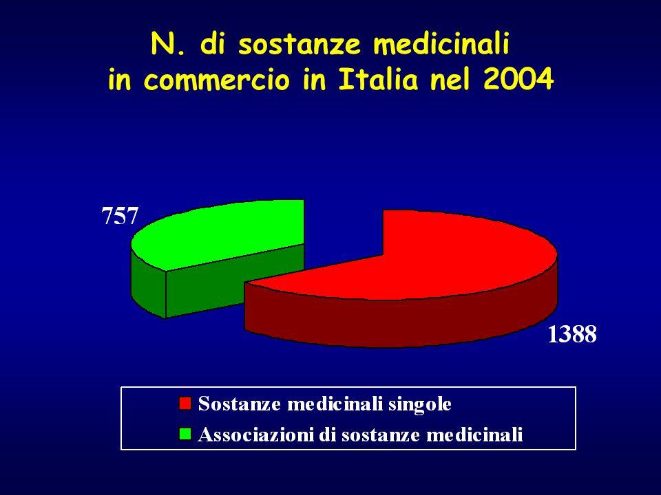 N. di sostanze medicinali in commercio in Italia nel 2004