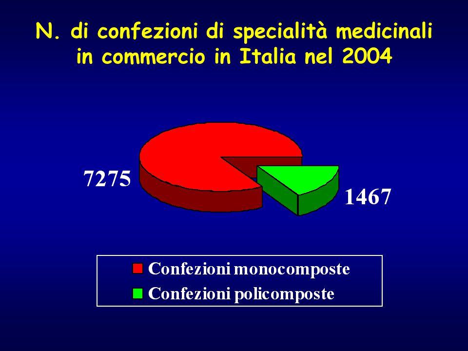 N. di confezioni di specialità medicinali in commercio in Italia nel 2004