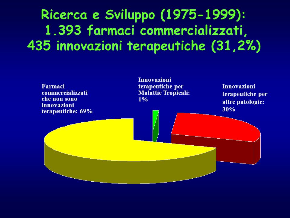 Ricerca e Sviluppo (1975-1999): 1.393 farmaci commercializzati, 435 innovazioni terapeutiche (31,2%) Farmaci commercializzati che non sono innovazioni terapeutiche: 69% Innovazioni terapeutiche per Malattie Tropicali: 1% Innovazioni terapeutiche per altre patologie: 30%