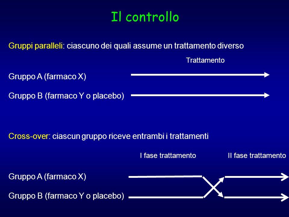 Il controllo Gruppi paralleli: ciascuno dei quali assume un trattamento diverso Gruppo A (farmaco X) Gruppo B (farmaco Y o placebo) Trattamento Cross-over: ciascun gruppo riceve entrambi i trattamenti Gruppo A (farmaco X) Gruppo B (farmaco Y o placebo) I fase trattamentoII fase trattamento
