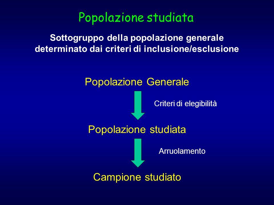 Popolazione studiata Sottogruppo della popolazione generale determinato dai criteri di inclusione/esclusione Popolazione Generale Popolazione studiata Campione studiato Criteri di elegibilità Arruolamento