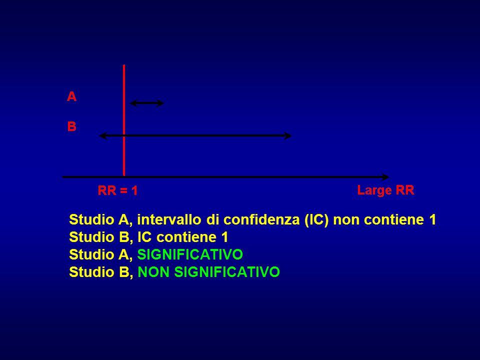 Studio A, intervallo di confidenza (IC) non contiene 1 Studio B, IC contiene 1 Studio A, SIGNIFICATIVO Studio B, NON SIGNIFICATIVO