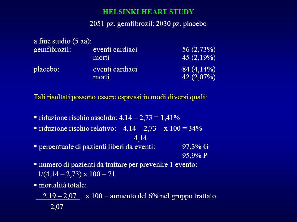 HELSINKI HEART STUDY 2051 pz. gemfibrozil; 2030 pz.