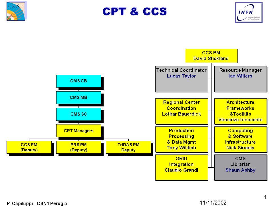 4 P. Capiluppi - CSN1 Perugia 11/11/2002 CPT & CCS CMS CB CMS MB CMS SC CPT Managers CCS PM (Deputy) PRS PM (Deputy) TriDAS PM Deputy