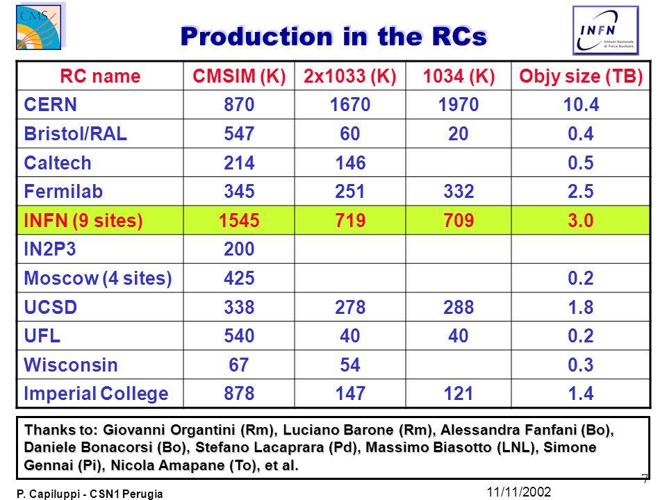 7 P. Capiluppi - CSN1 Perugia 11/11/2002 Production in the RCs RC nameCMSIM (K)2x1033 (K)1034 (K)Objy size (TB) CERN8701670197010.4 Bristol/RAL5476020