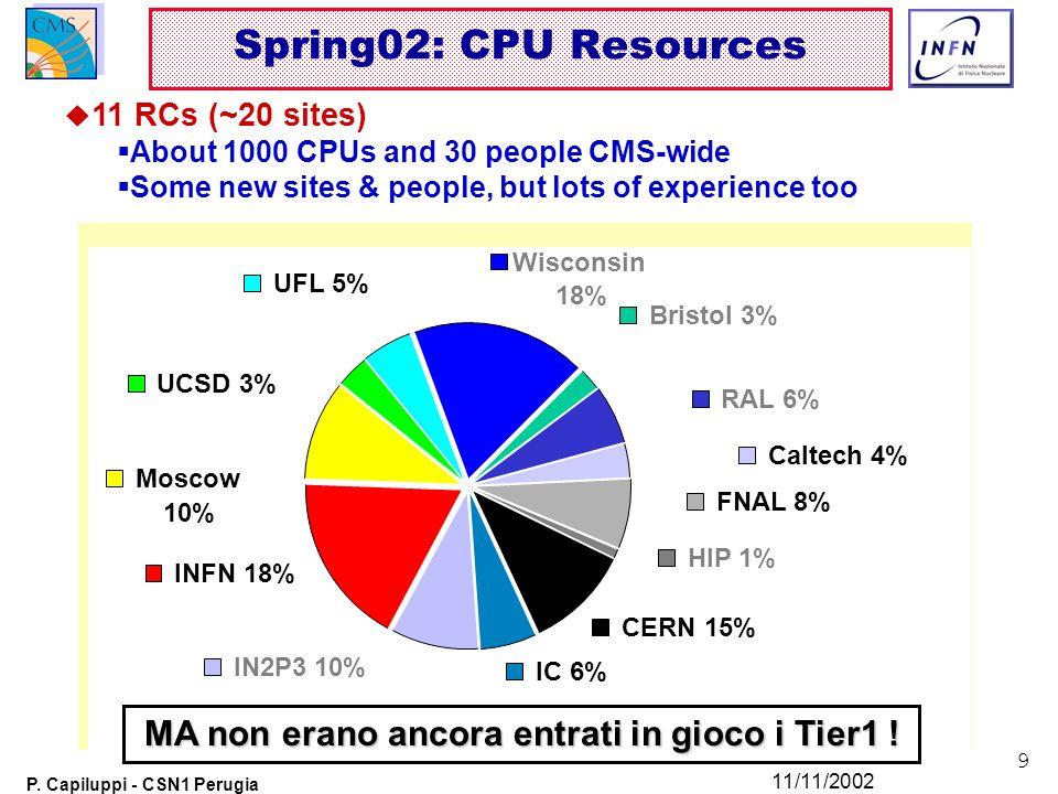 9 P. Capiluppi - CSN1 Perugia 11/11/2002 Spring02: CPU Resources Wisconsin 18% INFN 18% IN2P3 10% RAL 6% UCSD 3% UFL 5% HIP 1% Caltech 4% Moscow 10% B