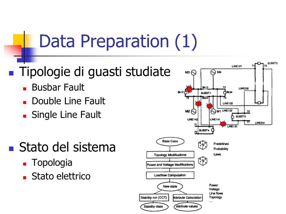 Data Preparation (1) Tipologie di guasti studiate Busbar Fault Double Line Fault Single Line Fault Stato del sistema Topologia Stato elettrico