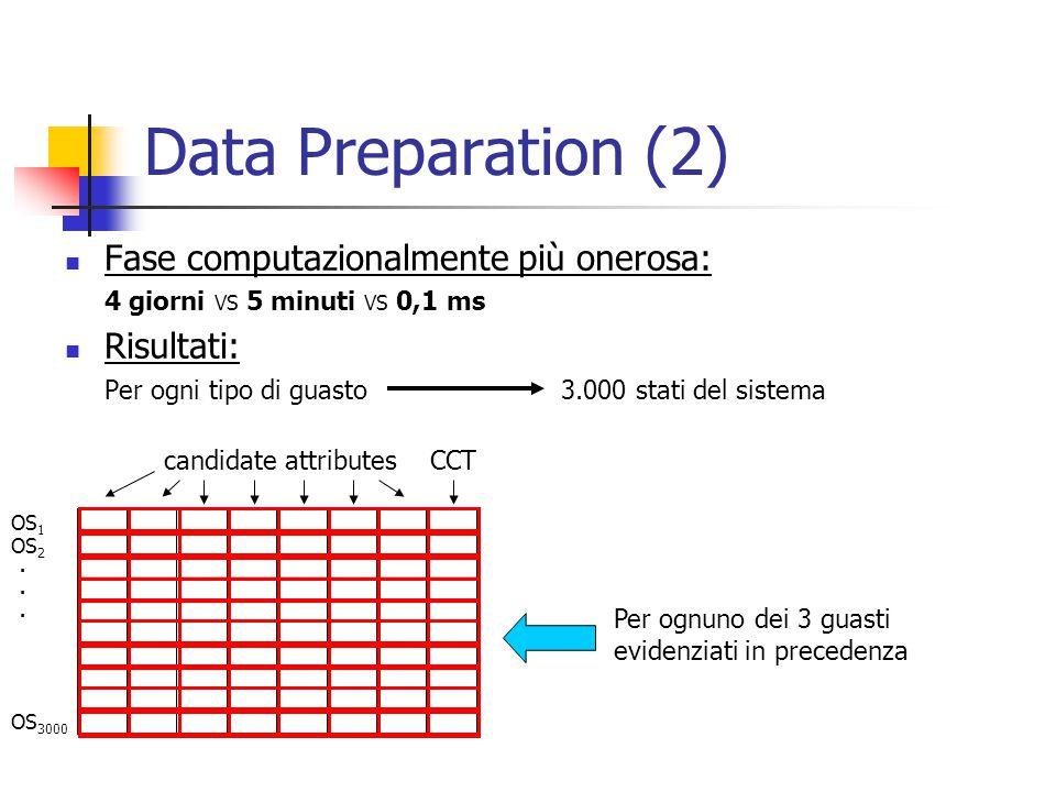 Data Preparation (2) Fase computazionalmente più onerosa: 4 giorni VS 5 minuti VS 0,1 ms Risultati: Per ogni tipo di guasto 3.000 stati del sistema candidate attributes OS 1 OS 2 OS 3000......