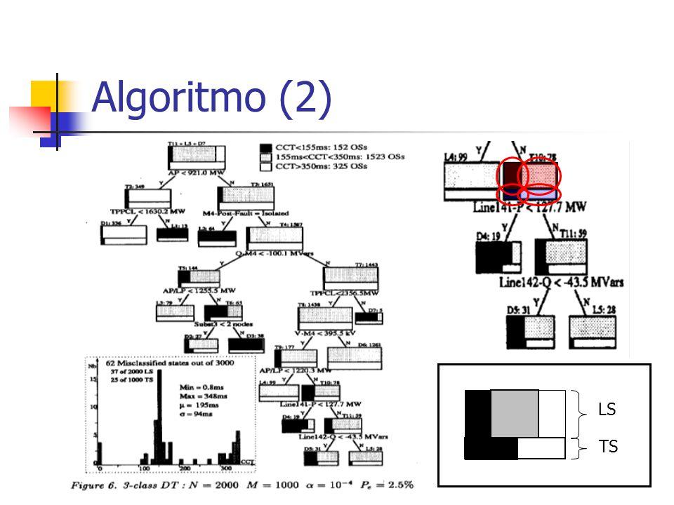 Algoritmo (2) LS TS