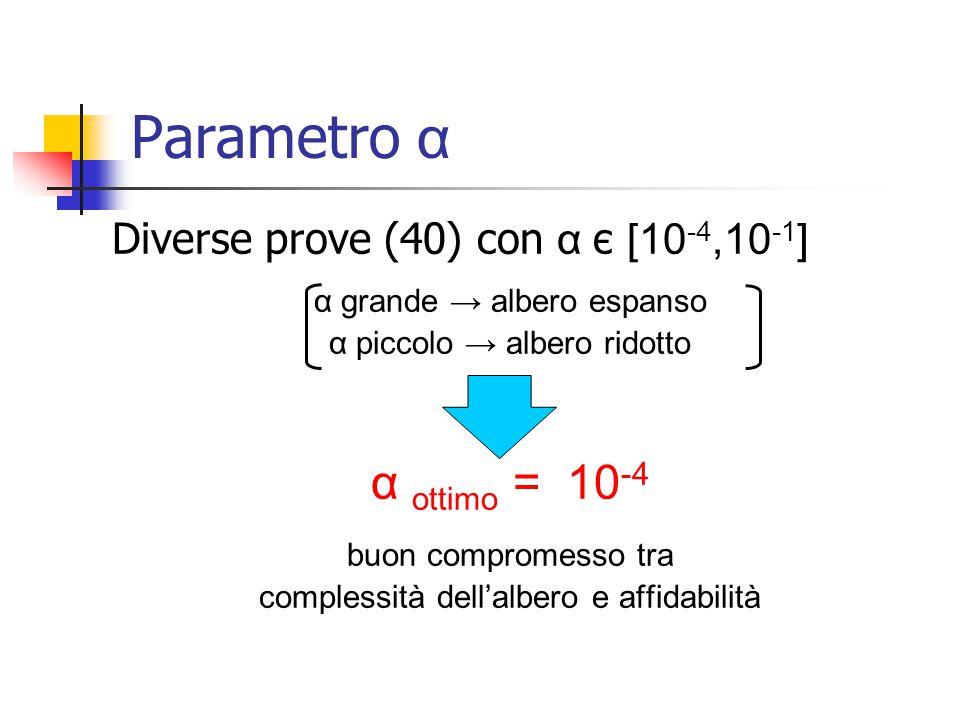 Diverse prove (40) con α є [10 -4,10 -1 ] α grande → albero espanso α piccolo → albero ridotto α ottimo = 10 -4 buon compromesso tra complessità dell'