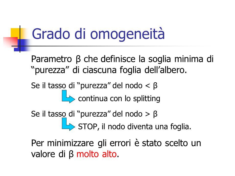 Grado di omogeneità Parametro β che definisce la soglia minima di purezza di ciascuna foglia dell'albero.