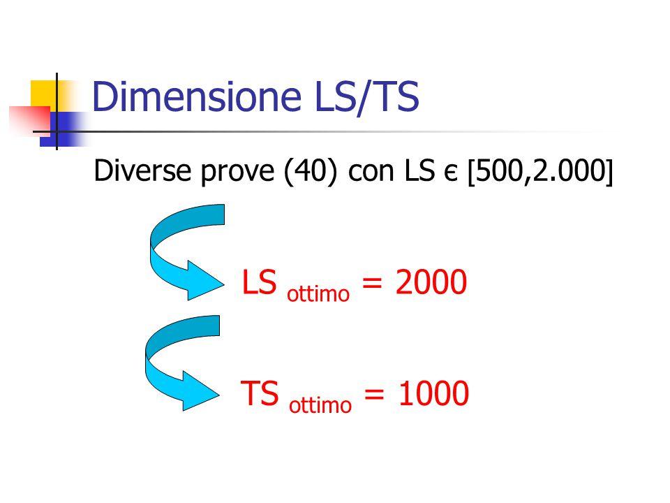 Dimensione LS/TS Diverse prove (40) con LS є [ 500,2.000 ] LS ottimo = 2000 TS ottimo = 1000