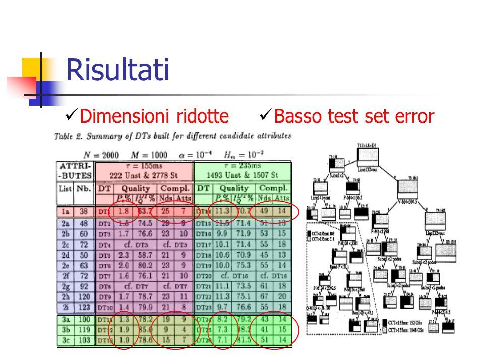 Risultati Basso test set error Dimensioni ridotte