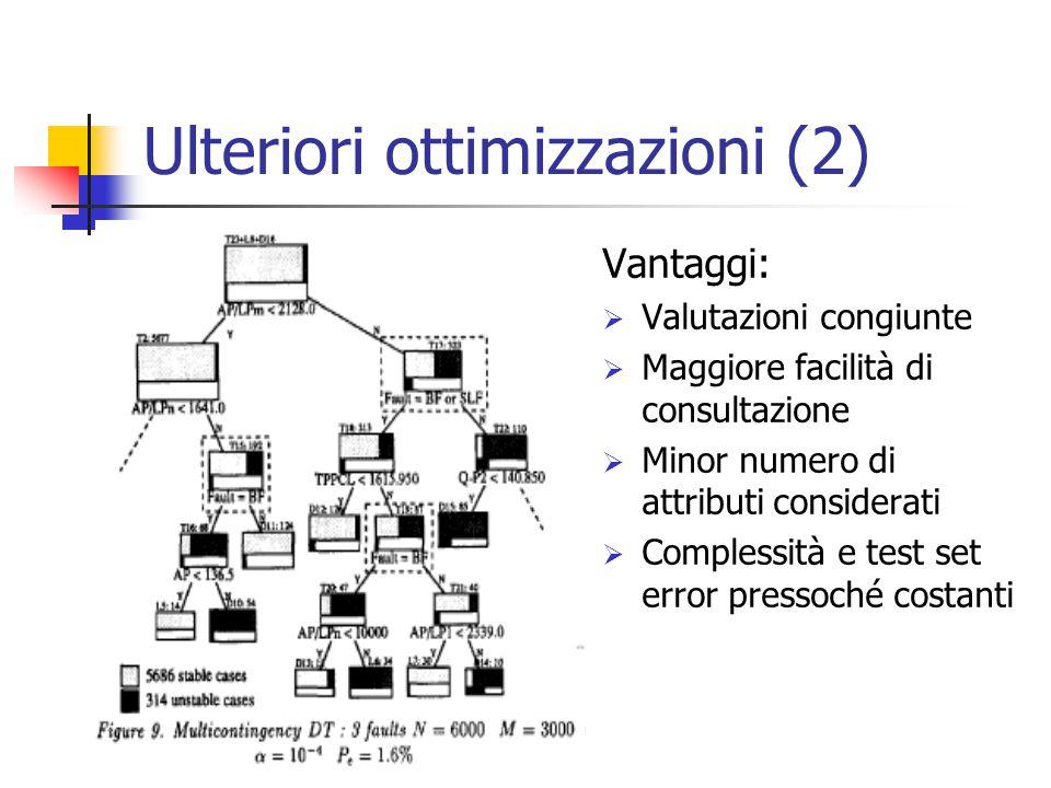 Ulteriori ottimizzazioni (2) Vantaggi:  Valutazioni congiunte  Maggiore facilità di consultazione  Minor numero di attributi considerati  Complessità e test set error pressoché costanti