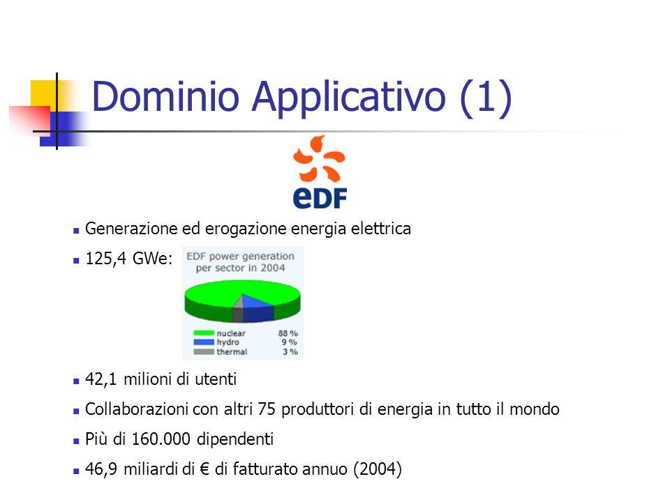 Dominio Applicativo (1) Generazione ed erogazione energia elettrica 125,4 GWe: 42,1 milioni di utenti Collaborazioni con altri 75 produttori di energia in tutto il mondo Più di 160.000 dipendenti 46,9 miliardi di € di fatturato annuo (2004)