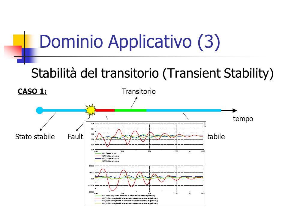 Dominio Applicativo (3) Stabilità del transitorio (Transient Stability) tempo CASO 1: Stato stabileFaultEliminazione fault Transitorio Stato stabile