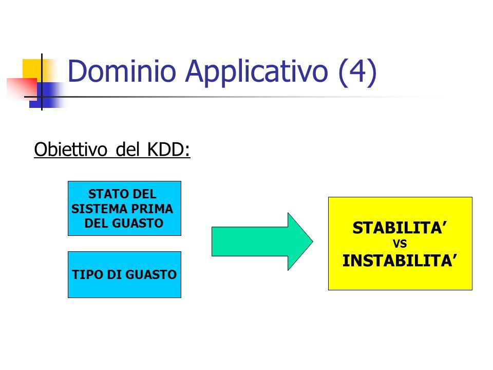 Dominio Applicativo (4) Obiettivo del KDD: STATO DEL SISTEMA PRIMA DEL GUASTO TIPO DI GUASTO STABILITA' VS INSTABILITA'