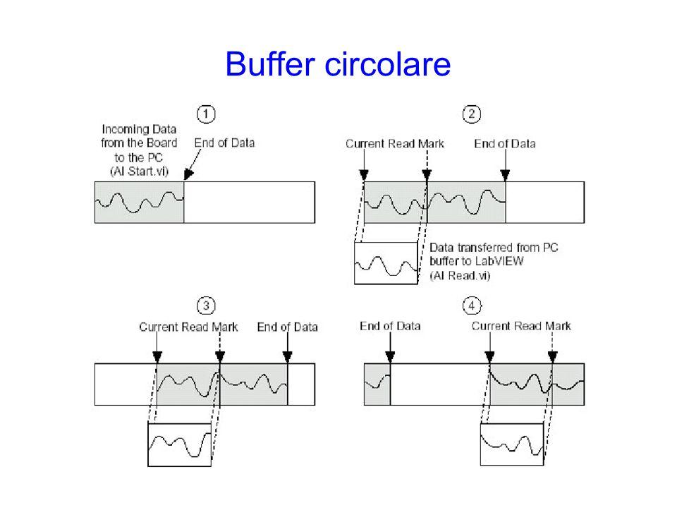 Buffer circolare