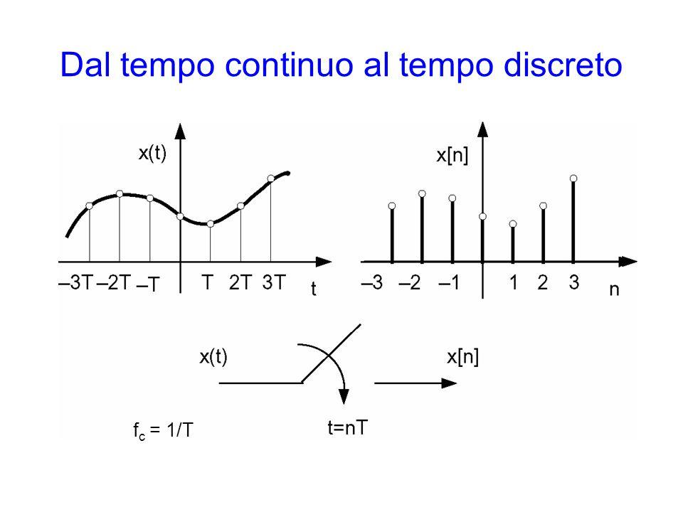 Dal tempo continuo al tempo discreto f c = 1/T