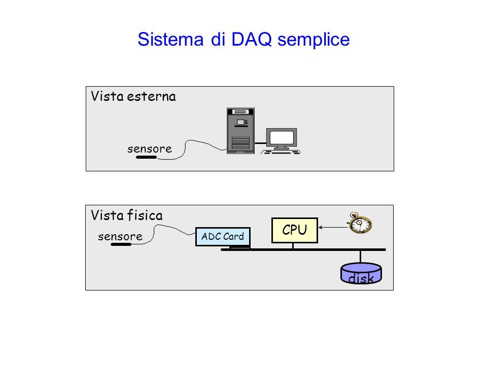 Sistema di DAQ semplice Vista esterna sensore ADC Card sensore CPU disk Vista fisica