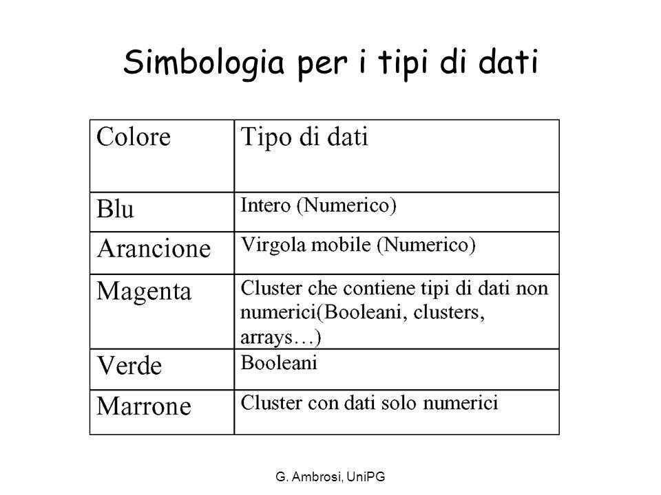G. Ambrosi, UniPG Simbologia per i tipi di dati
