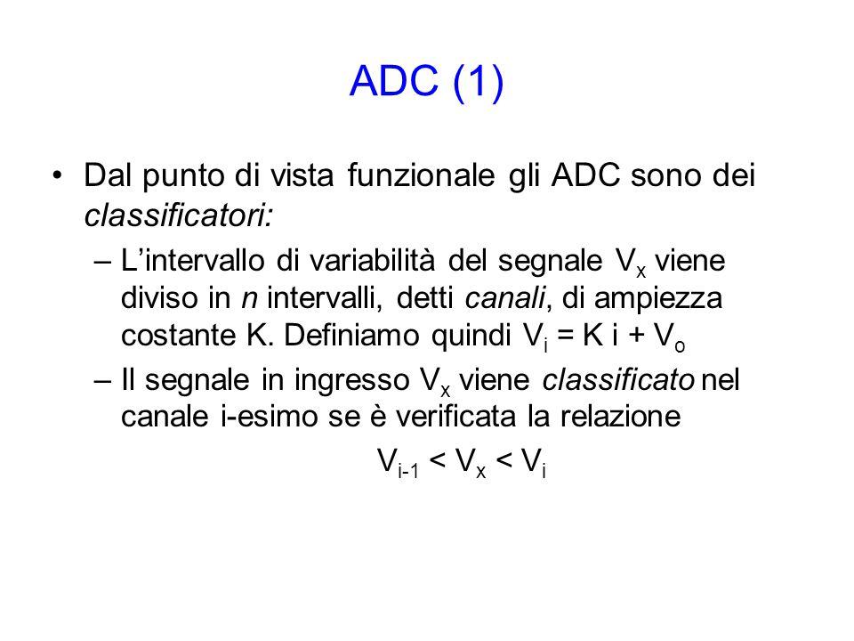 G. Ambrosi, UniPG Formato dei dati numerici interi