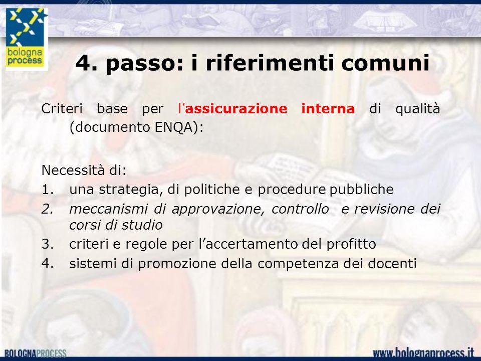 4. passo: i riferimenti comuni Criteri base per l'assicurazione interna di qualità (documento ENQA): Necessità di: 1.una strategia, di politiche e pro