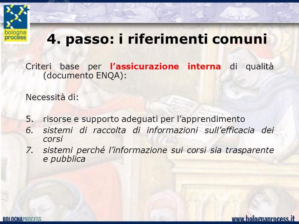 4. passo: i riferimenti comuni Criteri base per l'assicurazione interna di qualità (documento ENQA): Necessità di: 5.risorse e supporto adeguati per l
