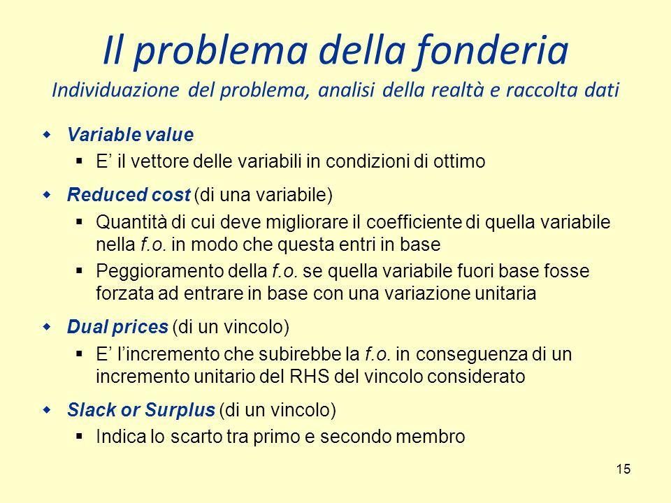 15 Il problema della fonderia Individuazione del problema, analisi della realtà e raccolta dati  Variable value  E' il vettore delle variabili in condizioni di ottimo  Reduced cost (di una variabile)  Quantità di cui deve migliorare il coefficiente di quella variabile nella f.o.
