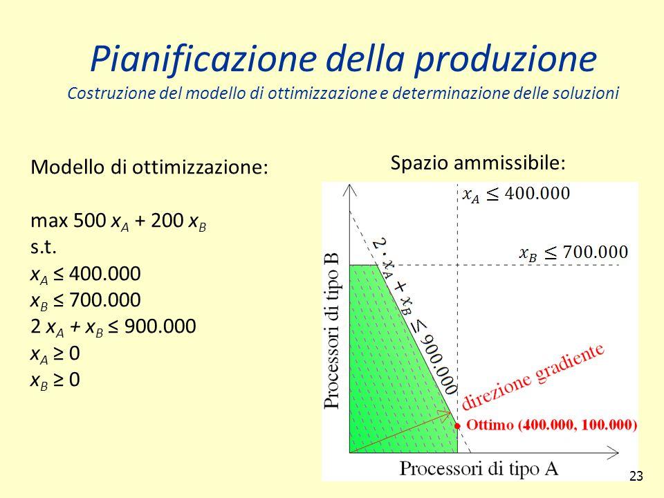 23 Spazio ammissibile: Pianificazione della produzione Costruzione del modello di ottimizzazione e determinazione delle soluzioni Modello di ottimizzazione: max 500 x A + 200 x B s.t.