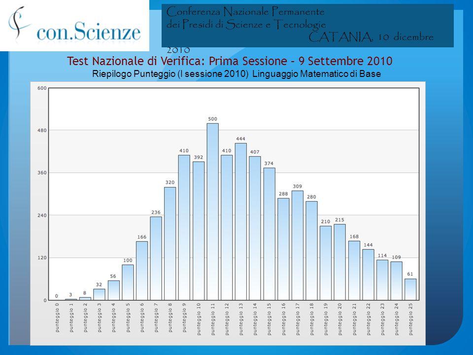 Test Nazionale di Verifica: Seconda Sessione – 30 Sett/1 Ott 2010 Riepilogo Punteggio (II sessione 2010) Linguaggio Matematico di Base