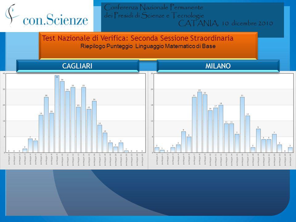 II sessione 2010 II straordinaria: Sede – Istituto MILANO vs CAGLIARI II sessione 2010 II straordinaria: Sede – Istituto MILANO vs CAGLIARI