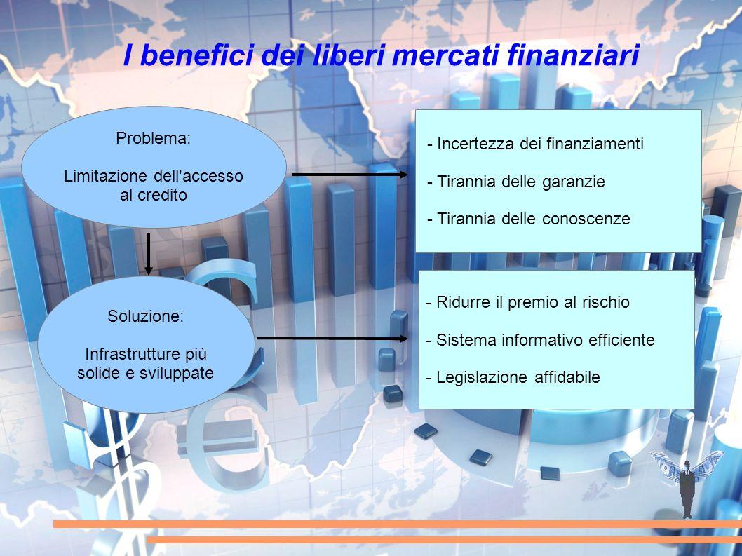 I benefici dei liberi mercati finanziari Problema: Limitazione dell'accesso al credito Soluzione: Infrastrutture più solide e sviluppate - Incertezza